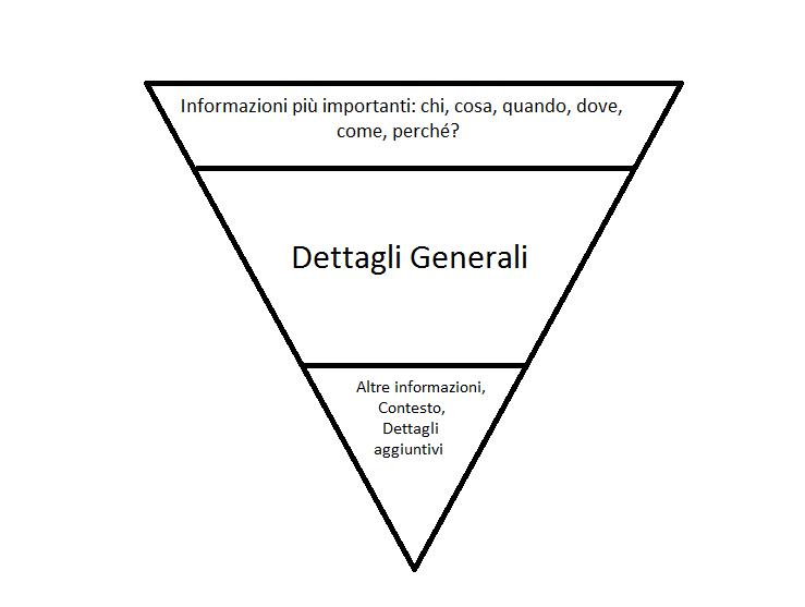 Piramide Rovesciata Nicola Andreatta Web Writer
