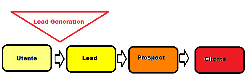 Funnel Lead Generation