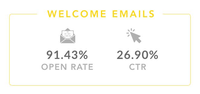 email di benvenuto